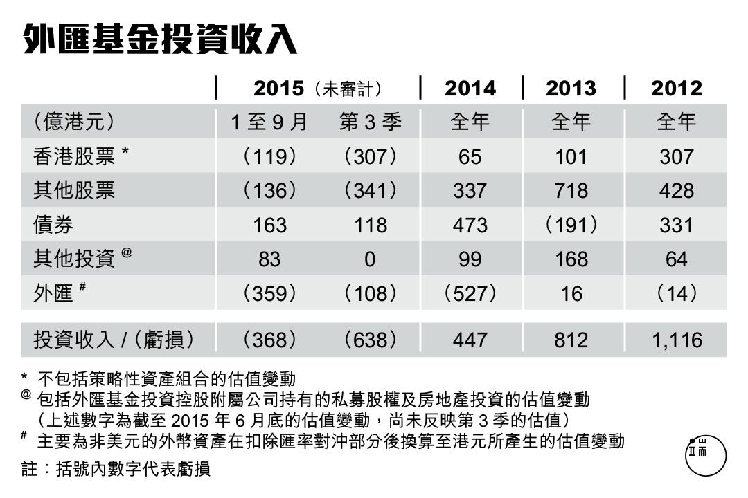資料來源:香港金融管理局。 圖:端傳媒設計部
