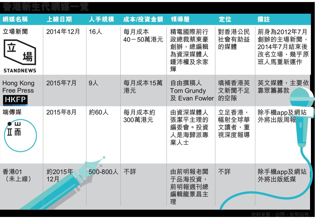 香港新生代網媒一覽。端傳媒