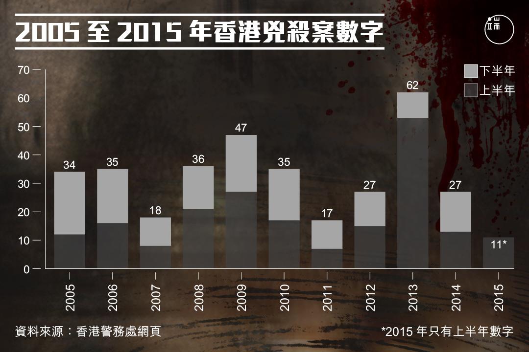 2005至2015年香港兇殺案數字。圖:端傳媒設計部