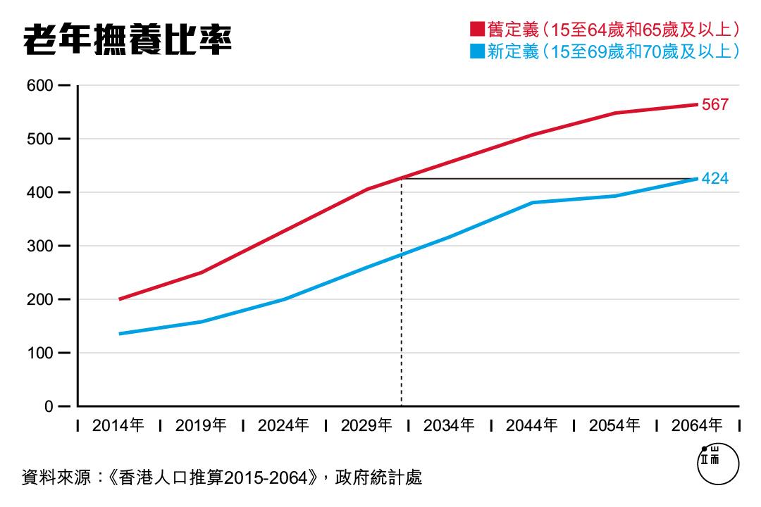圖二:老年撫養比率指65歲及以上人口數目相對每千名15至64歲人口的比率。圖:端傳媒設計部