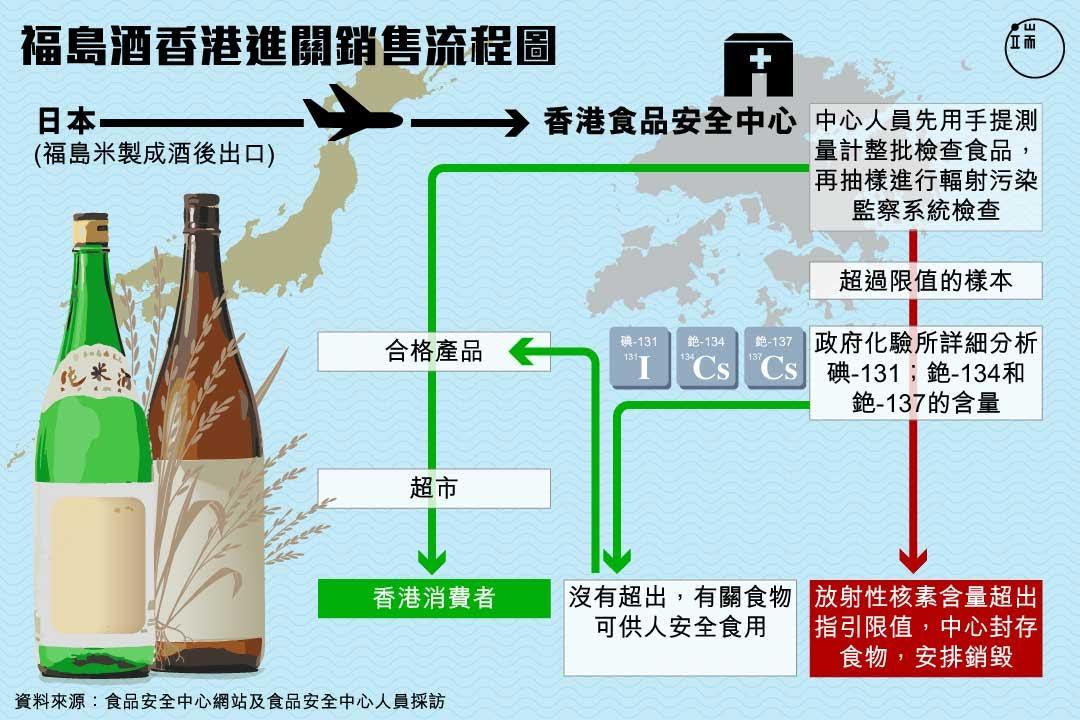 福島酒入口香港流程。 圖:端傳媒設計部