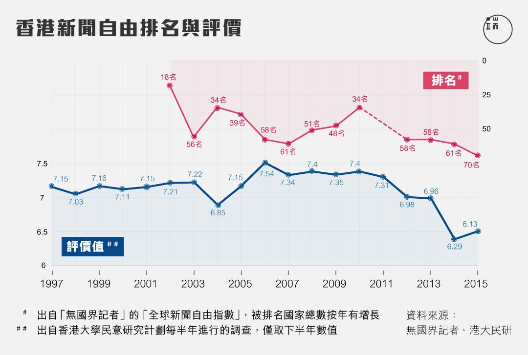 香港新聞自由排名與評價。圖:張軒婷 / 端傳媒