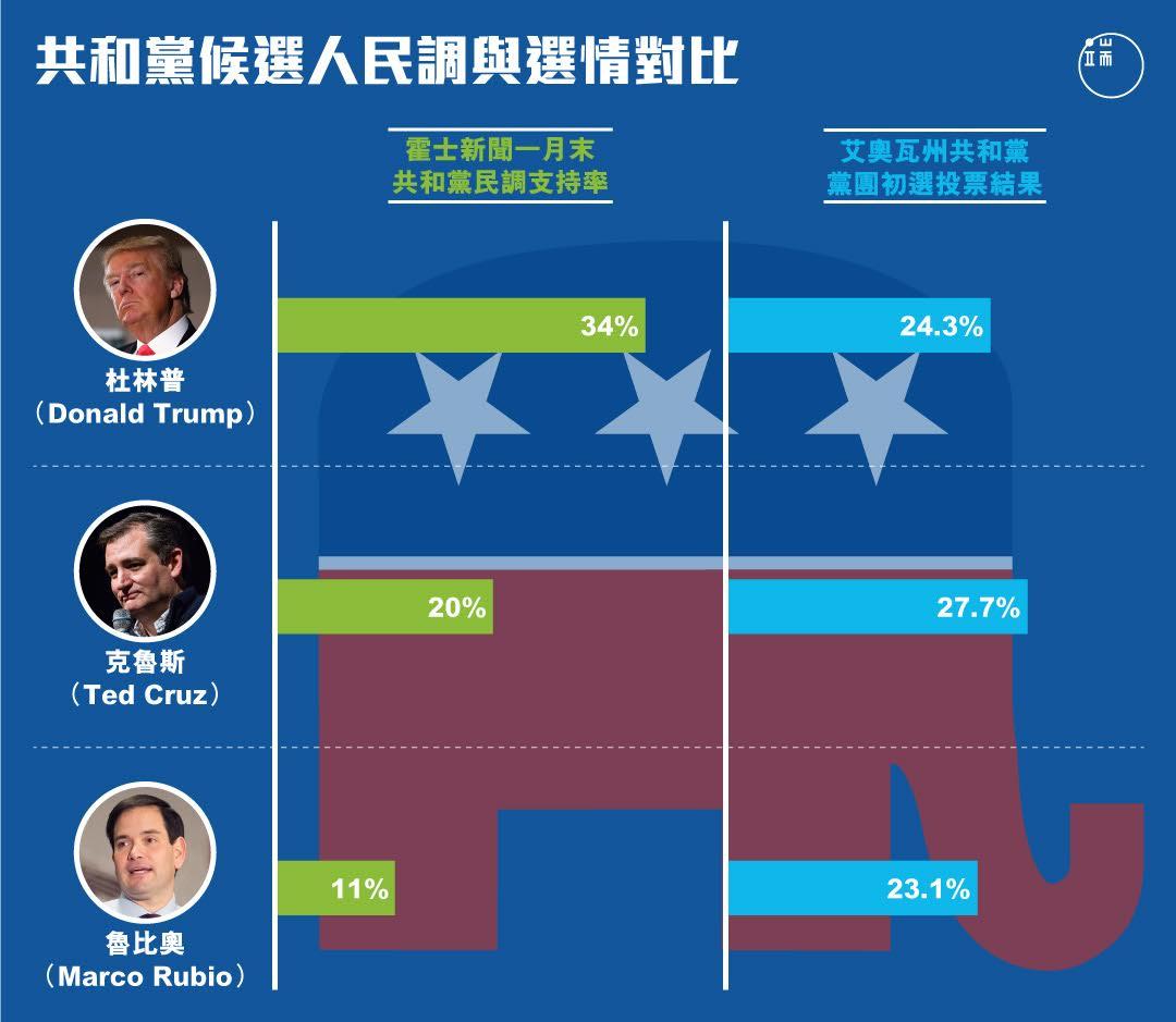 共和黨候選人民調與選情對比。製圖:端傳媒設計組