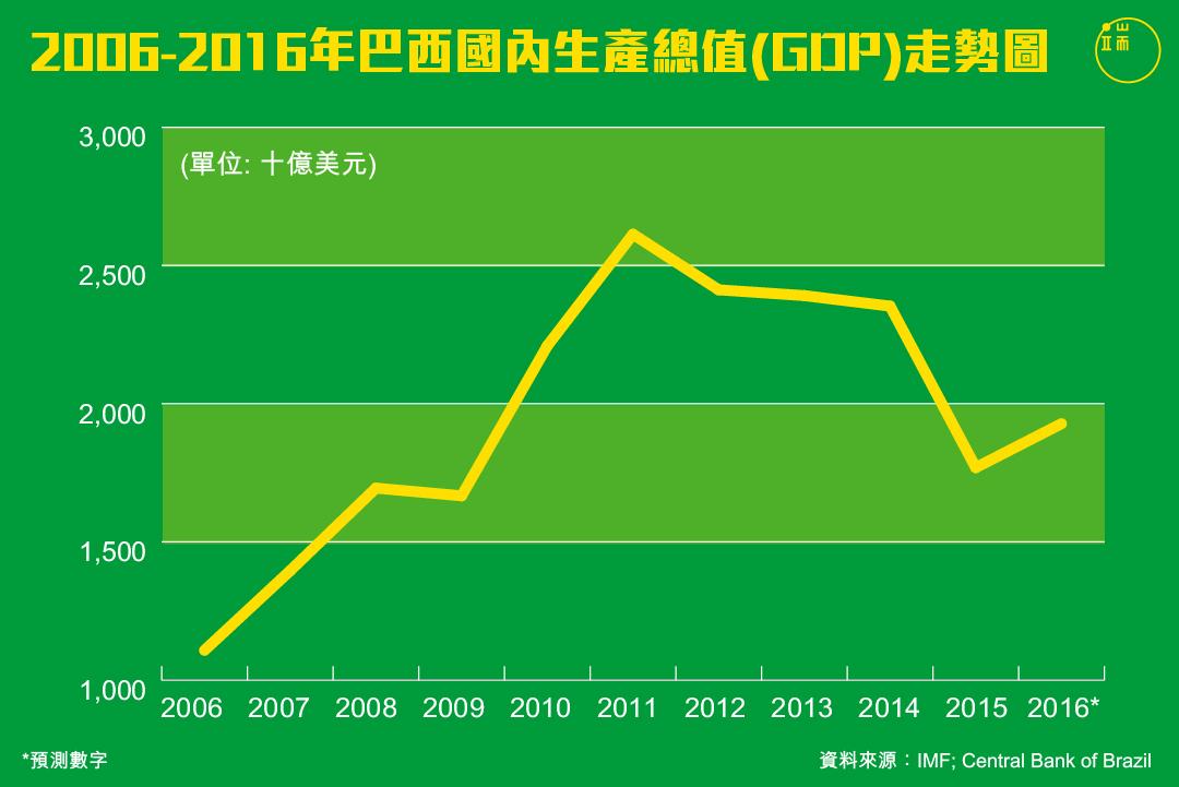 巴西近十年GDP走勢。製圖:端傳媒設計部