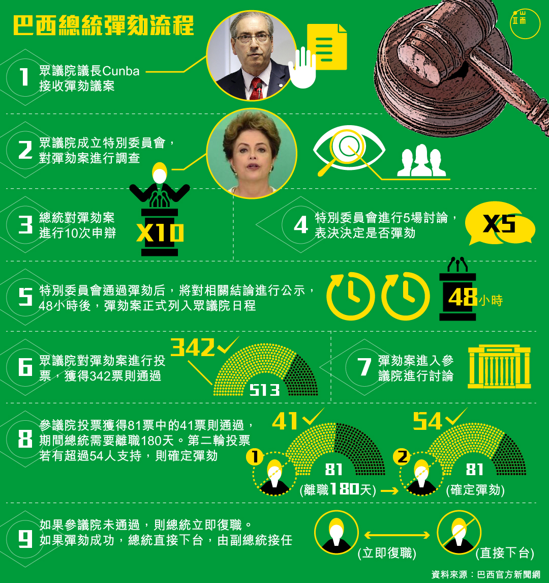 巴西總統彈劾流程。製圖:端傳媒設計部