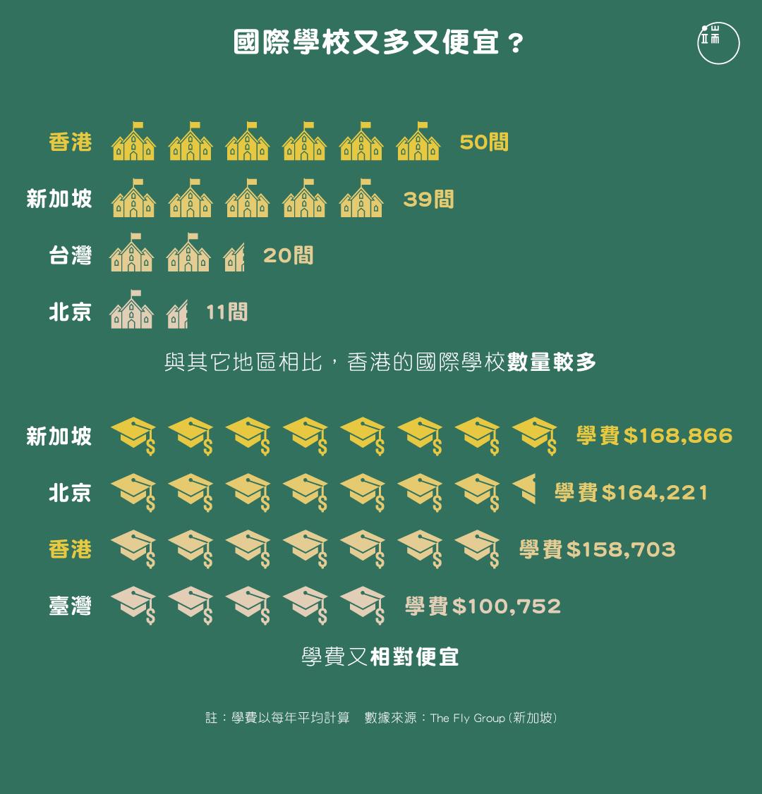 國際學校又多又便宜?圖:端傳媒設計部