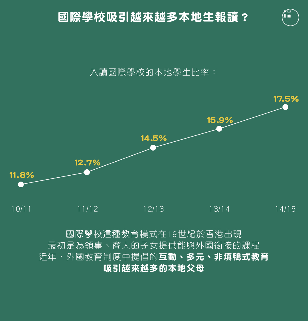 國際學校吸引越來越多本地生報讀?圖:端傳媒設計部