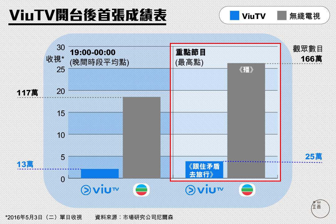 ViuTV開台後首張成績表。圖:端傳媒設計部