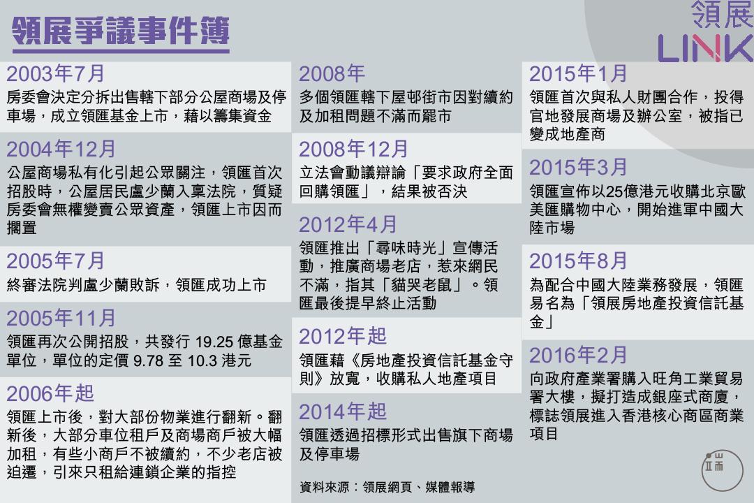 領展爭議事件簿。圖:端傳媒設計部