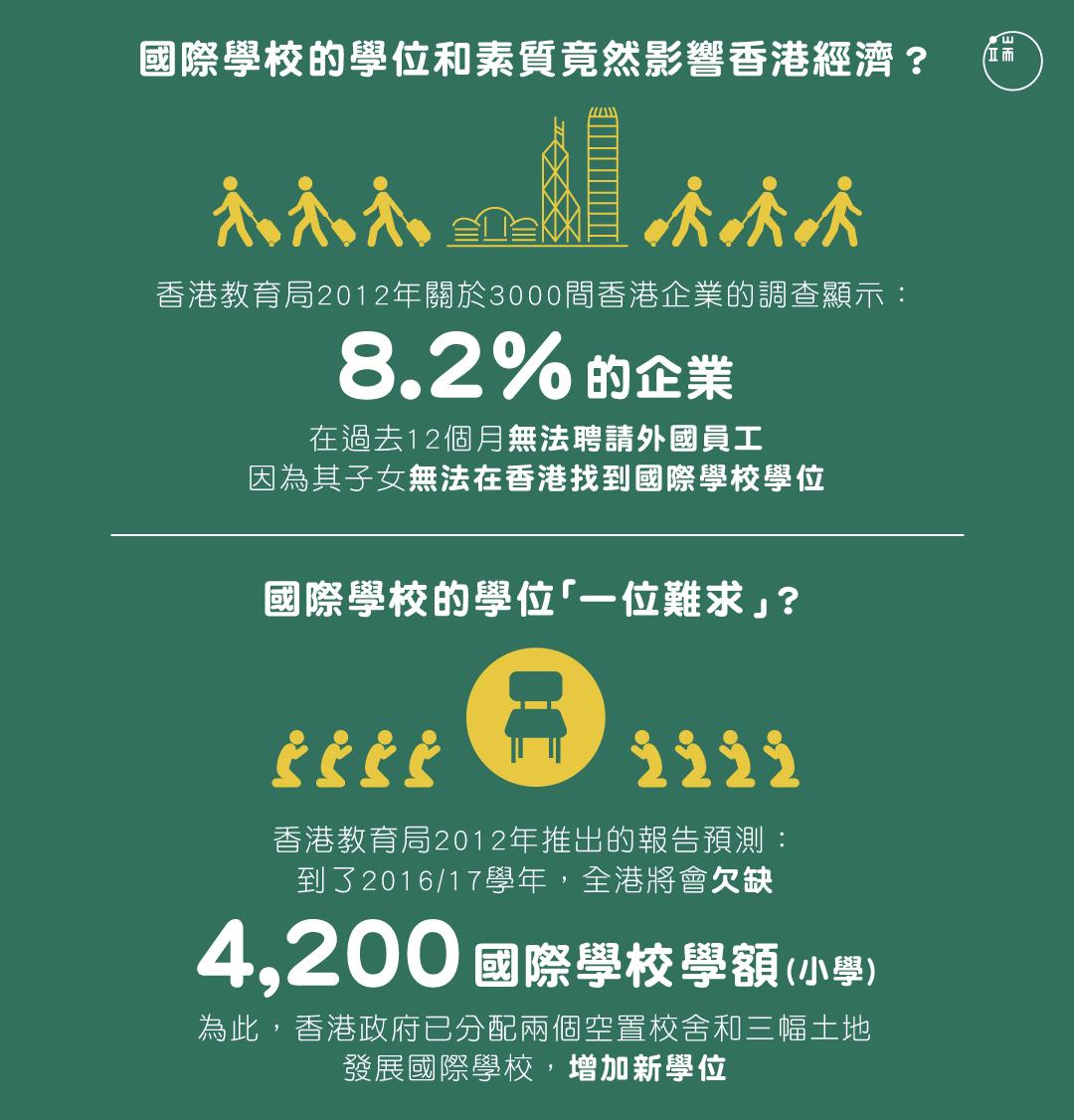 國際學校的學位和素質竟然影響香港經濟?圖:端傳媒設計部