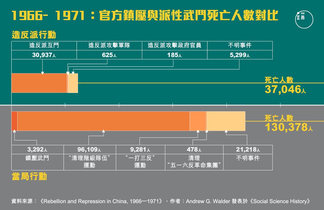1966到1971年,官方鎮壓與派性武鬥死亡人數對比。