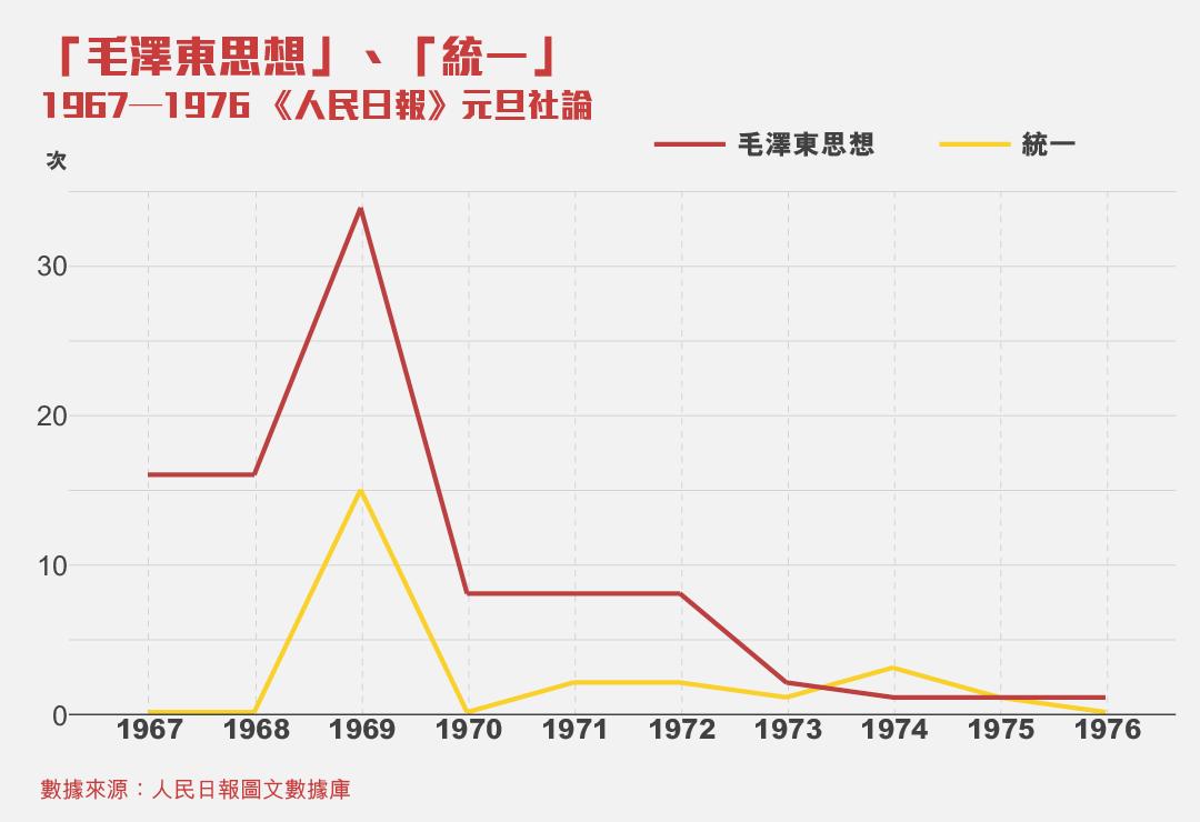 「毛澤東思想」和「統一」的詞頻分析。