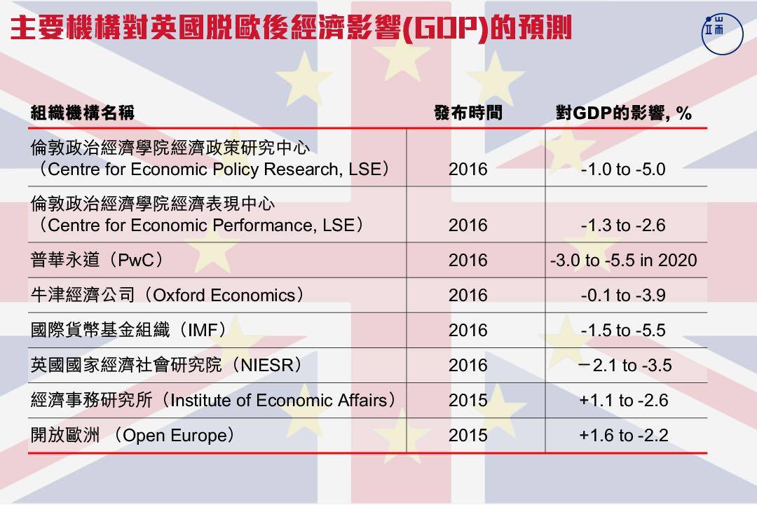 主要機構對英國脱歐後經濟影響(GDP)的預測