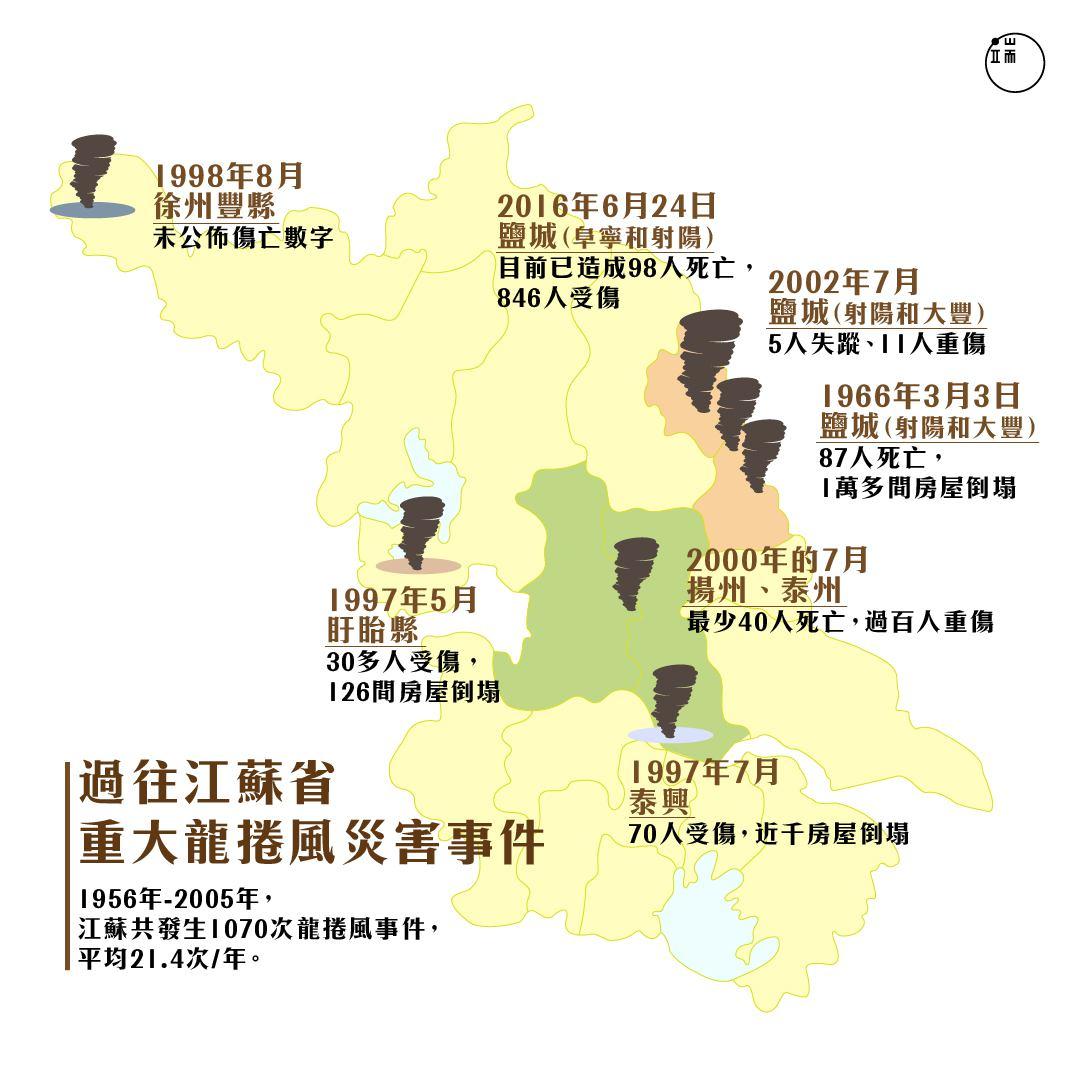 江蘇是中國龍捲風多發地,但為何遲遲沒有孕育出預警機制?