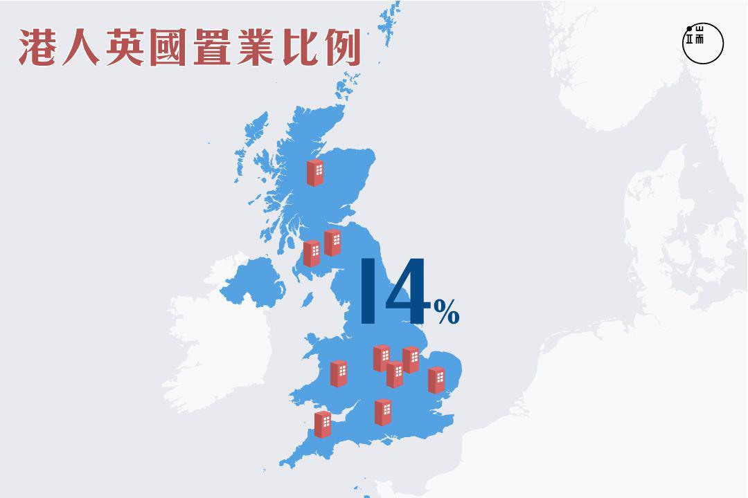 港人英國置業比例