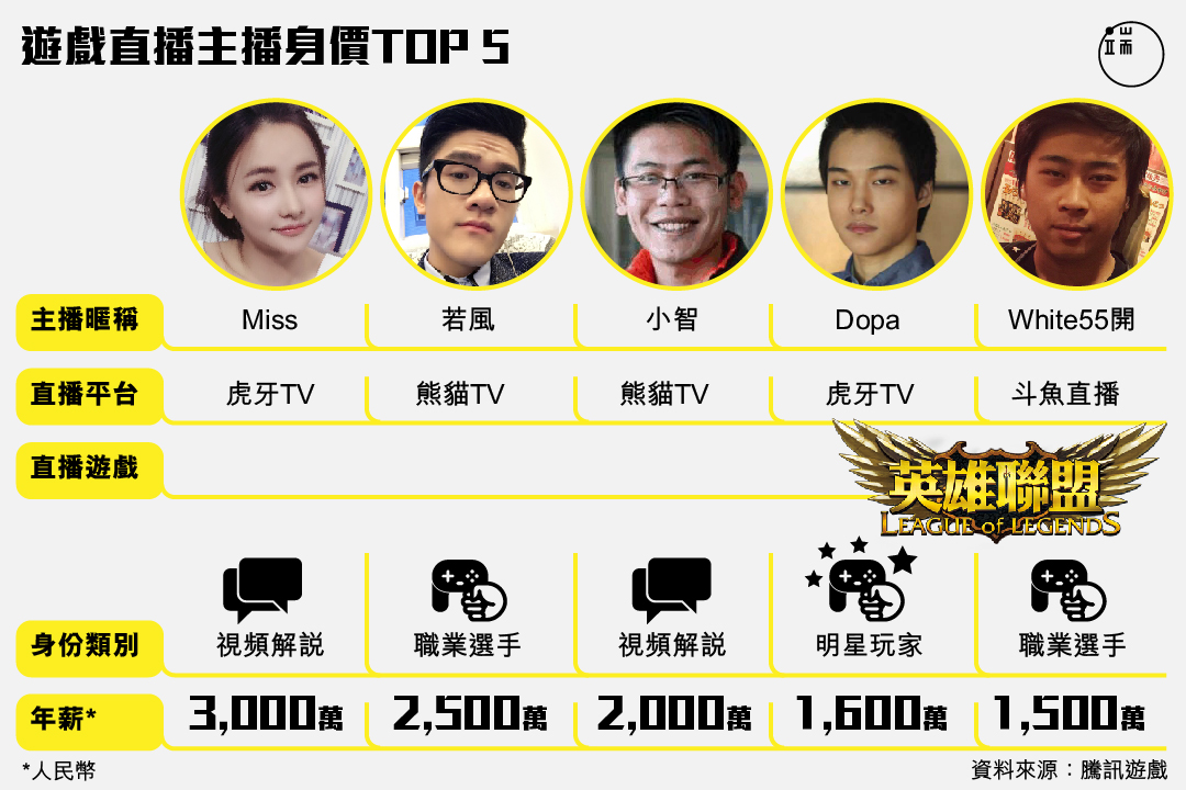 內地游戲直播主播中,身價最高的前五名到底有多貴?