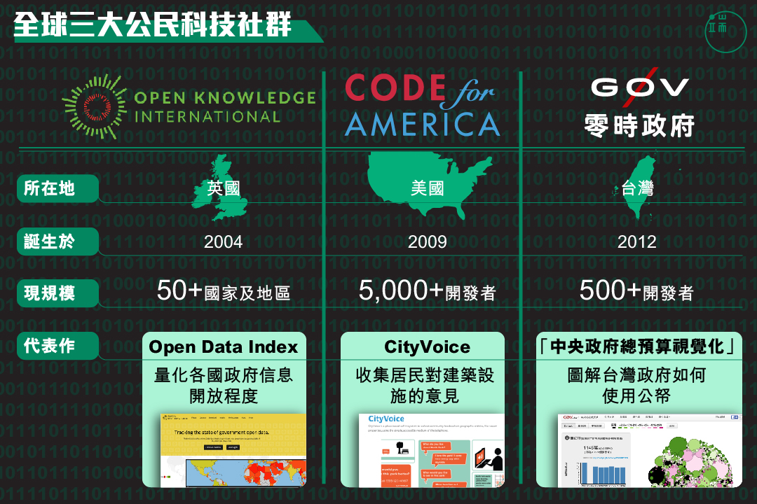 世界上最大的三個公民科技社群在哪裏?他們為社會做了什麼?