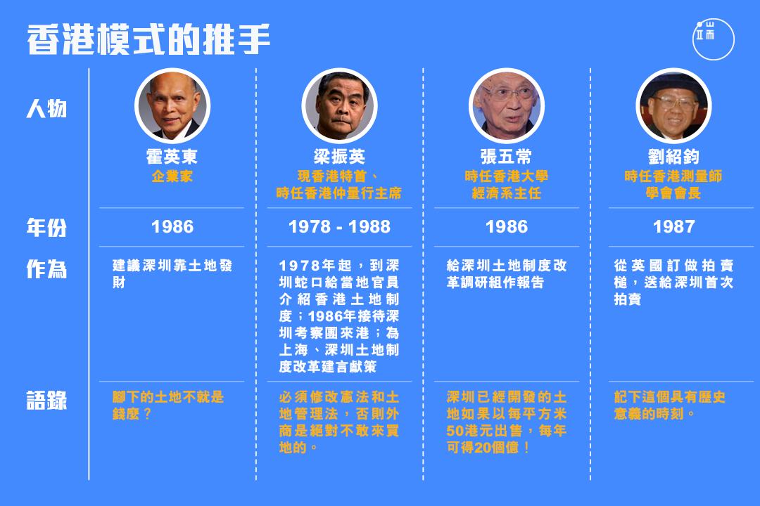 誰把「限期出售使用權」的香港土地模式教給大陸?