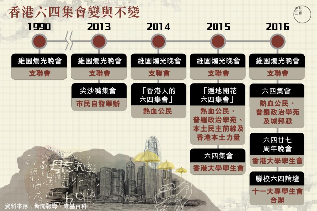 香港六四集會變與不變