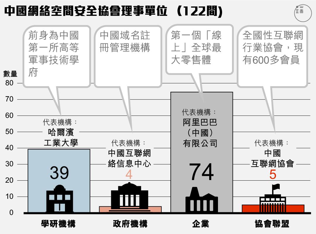 中國網絡空間安全協會的理事單位以政商界為主。