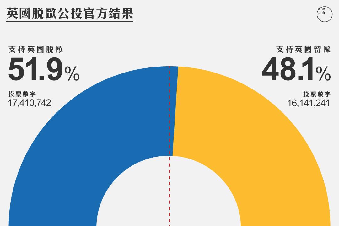 英國脫歐公投官方結果。