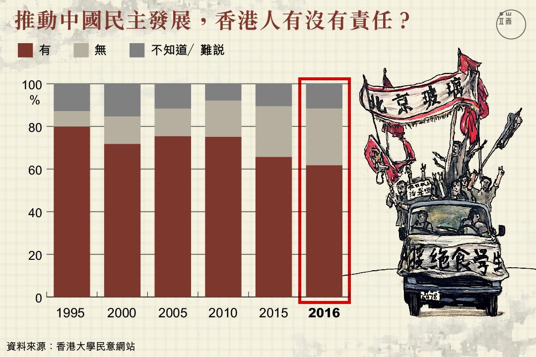 推動中國民主發展,香港人有沒有責任?