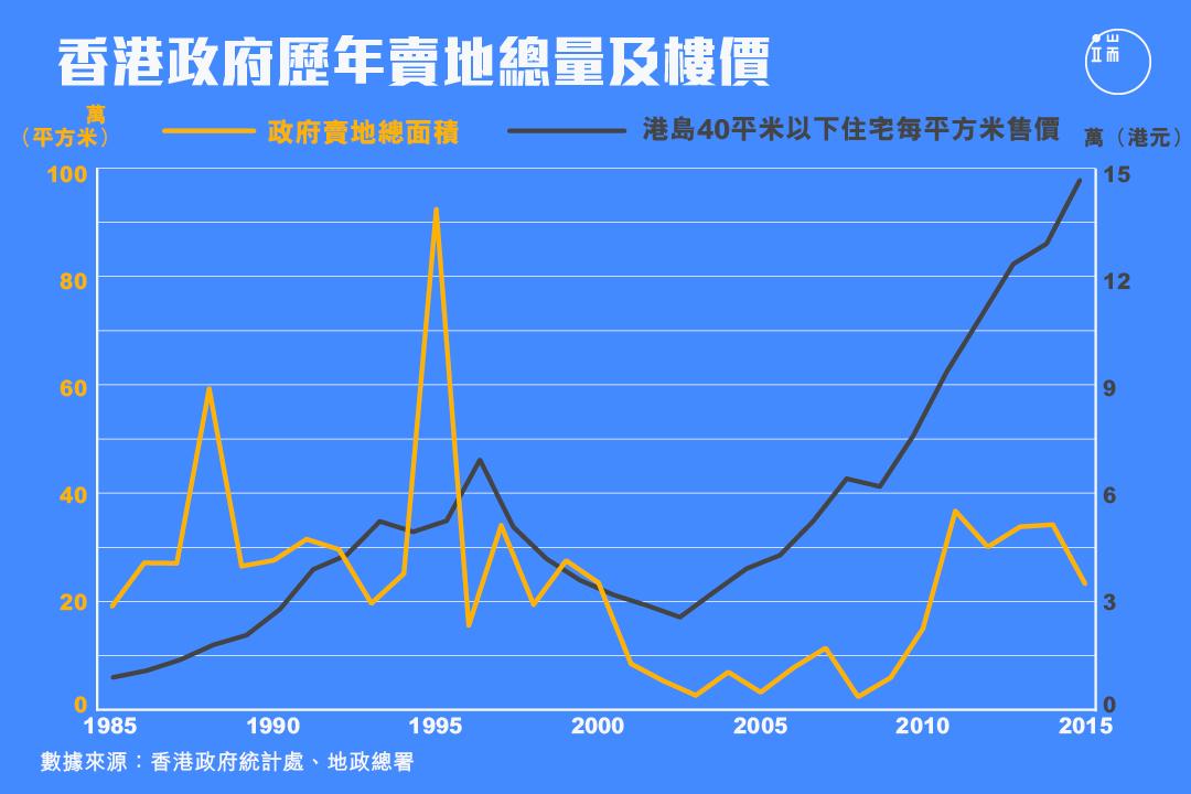 過去30年,港府賣地總量與香港樓價變化。