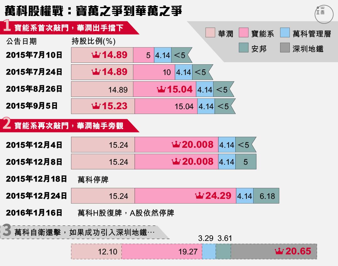 「寶能系」兩次敲門最終入主,華潤從出手相救到反對引入深圳地鐵,萬科股權戰終將如何落幕?