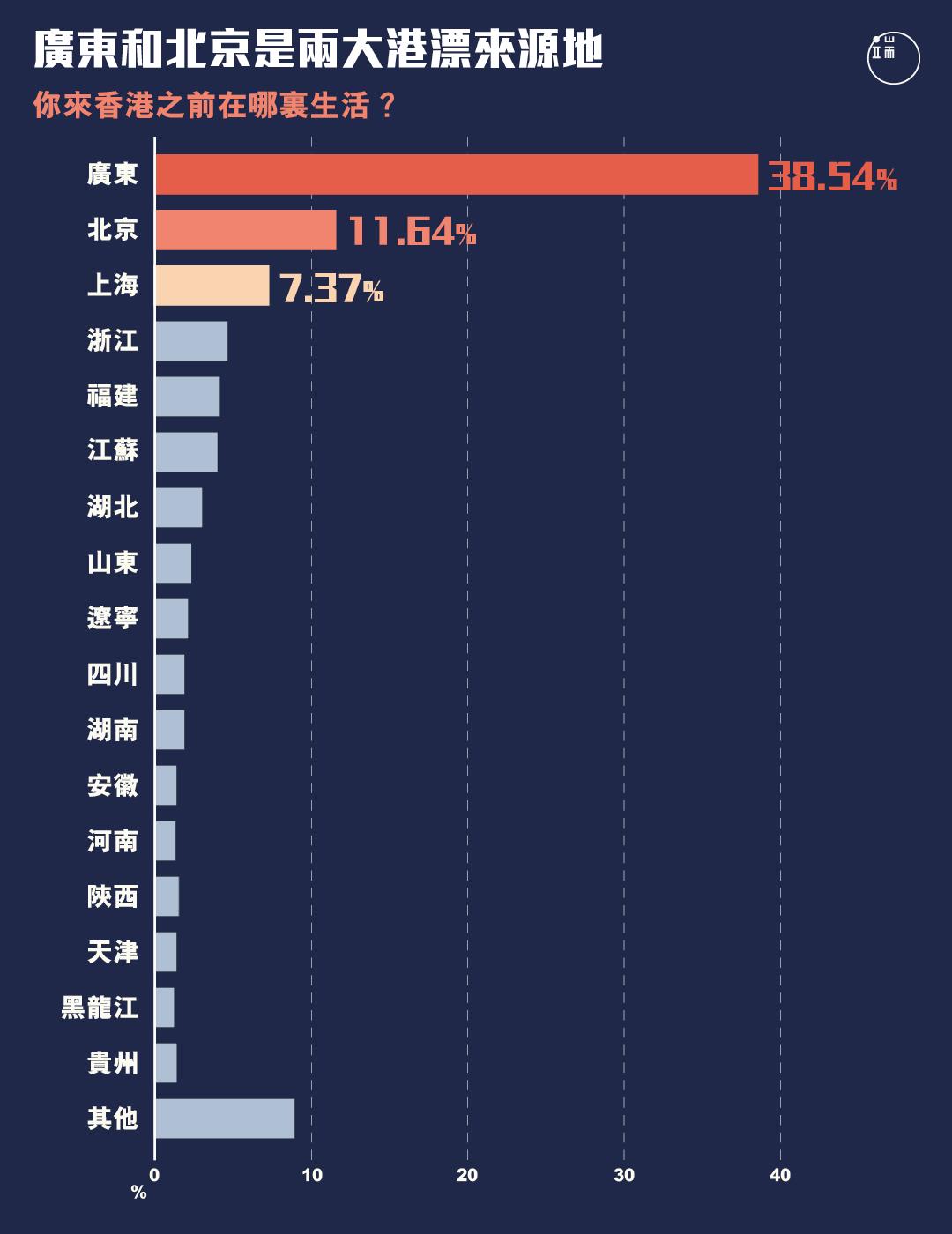 過半受訪港漂來自廣東和北京,來自廣東的是北京的三倍有多。