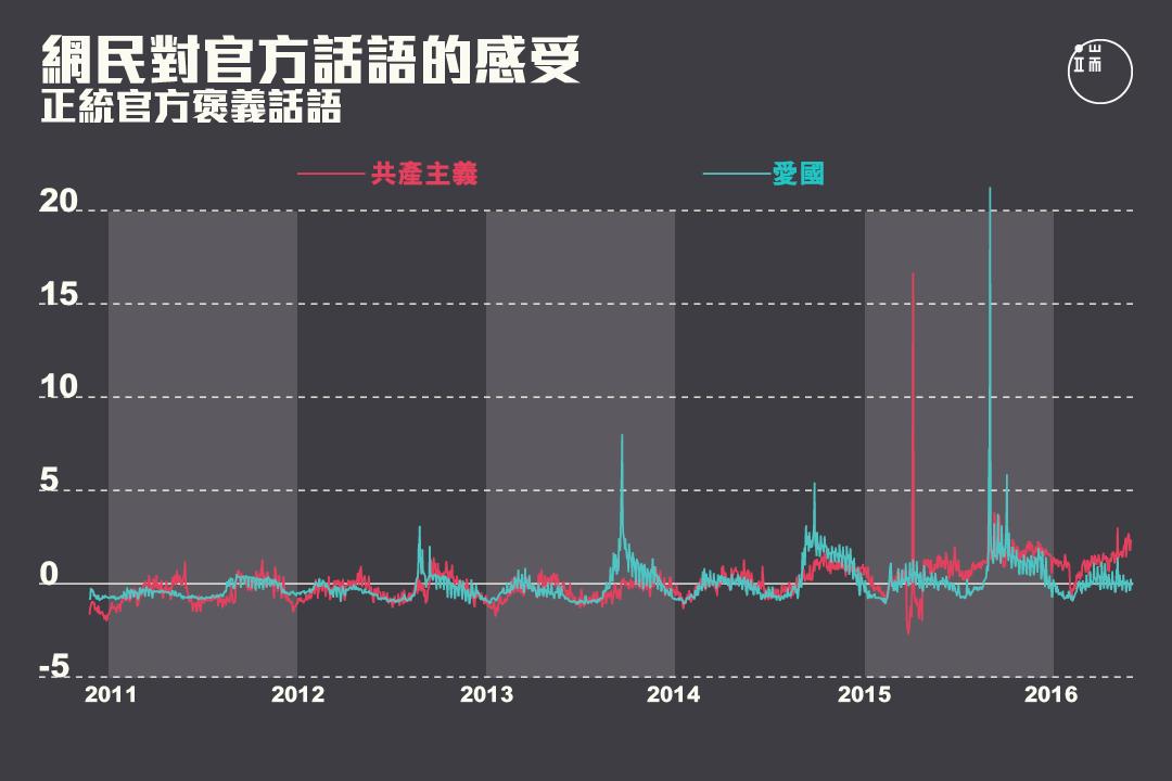 網民對正統官方褒義話語的感受在2013年之後出現峰值。