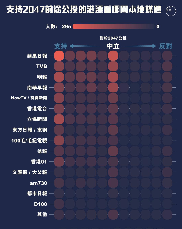 對2047年後香港前途公投持不同態度的港漂,分別看什麼媒體居多?