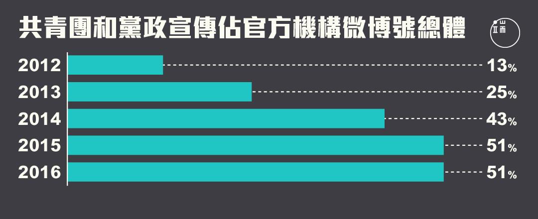 2013年到2014年,共青團和黨政宣傳官方微博賬戶數量迅速增長。