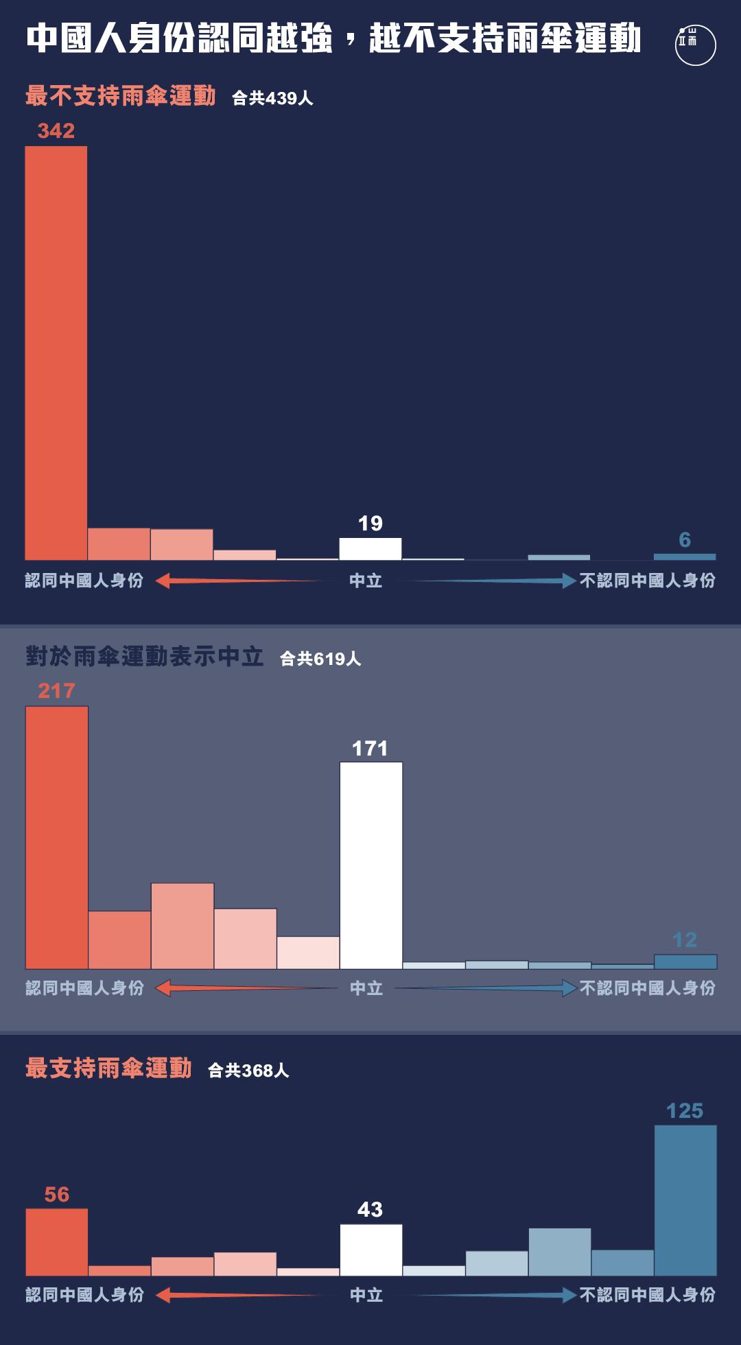 中國人身份認同與對雨傘運動的認同,在港漂中呈現負相關趨向。