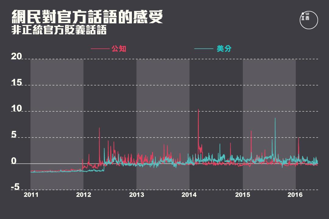 網民對非正統官方貶義話語的感受在2013年之後出現峰值。