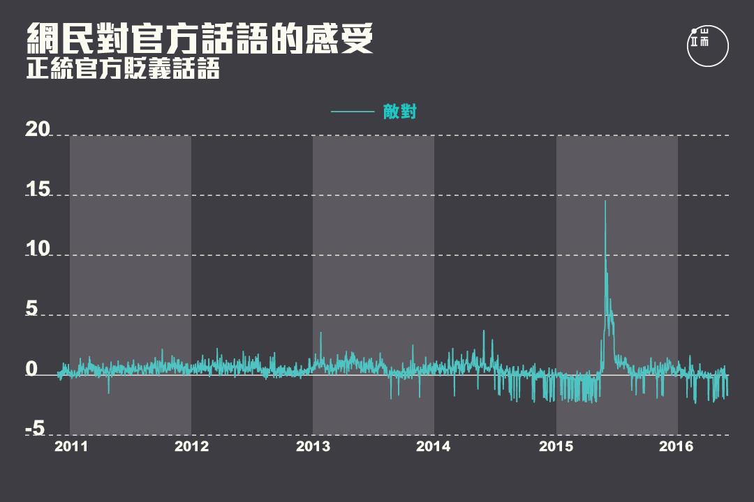 網民對正統官方貶義話語的感受在2013年之後出現峰值。