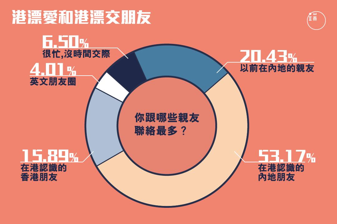 港漂在香港最常和誰交往?
