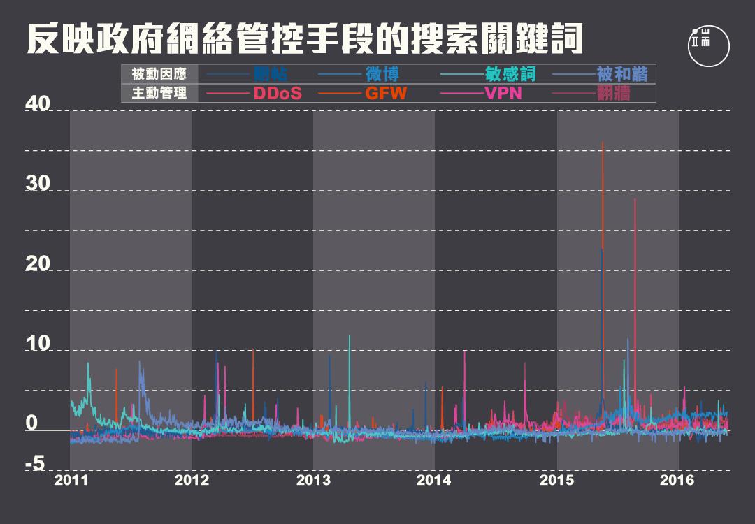 2013年前後,政府網絡管控從被動因應轉向主動管理。