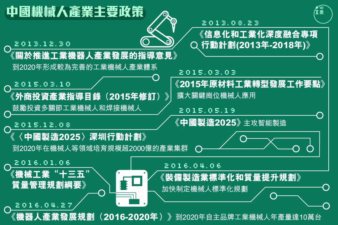 中國近年密集出台支持機械人產業發展的政策。