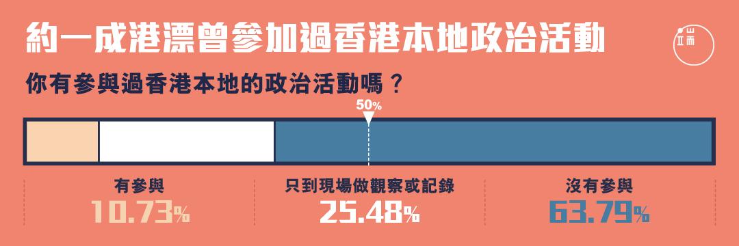 香港本地政治活動,港漂參加度有多高?