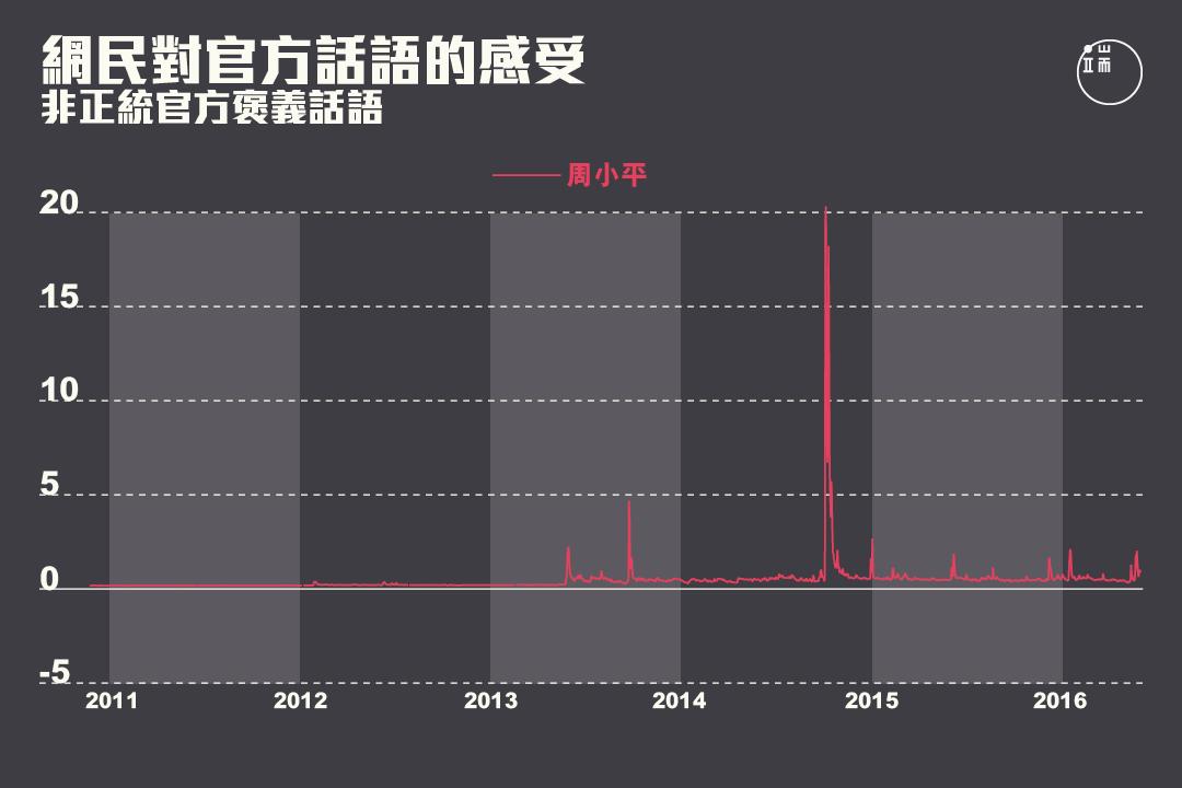 網民對非正統官方褒義話語的感受在2013年之後出現峰值。