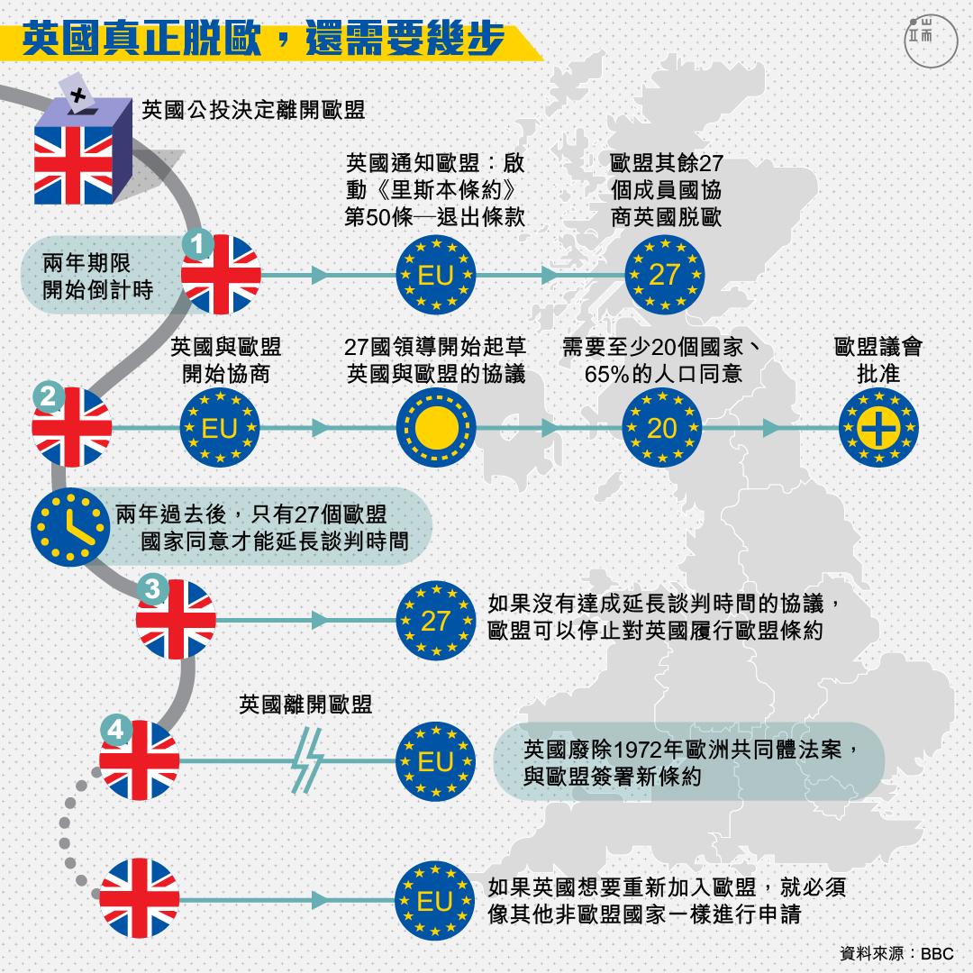英國脫歐步驟圖