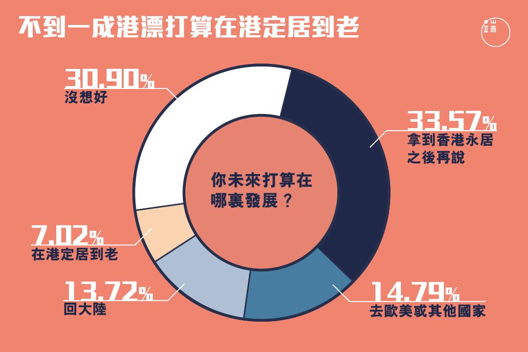 未來,有多少港漂會以香港為家?