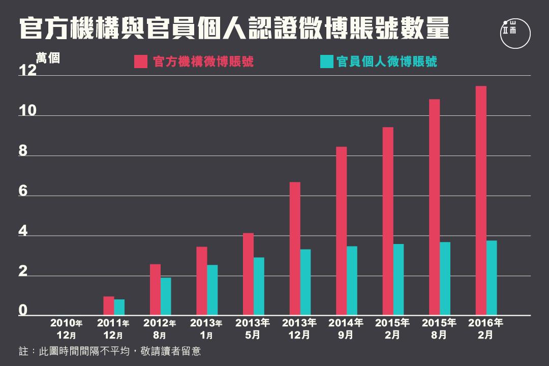 2013年間,官方機構的微博賬戶迅速增加,但同期官員個人的微博賬戶僅有小幅增加,基本平穩。