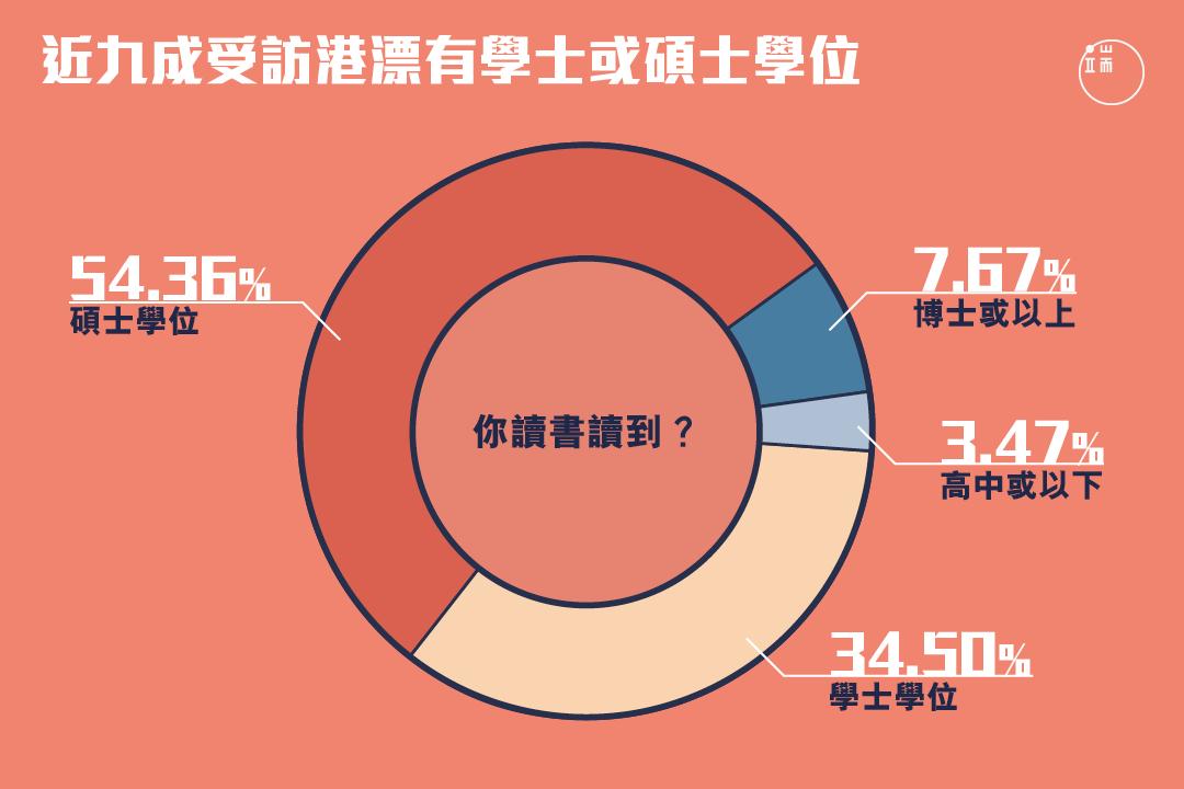 受訪港漂中,近九成有學士或碩士學位。