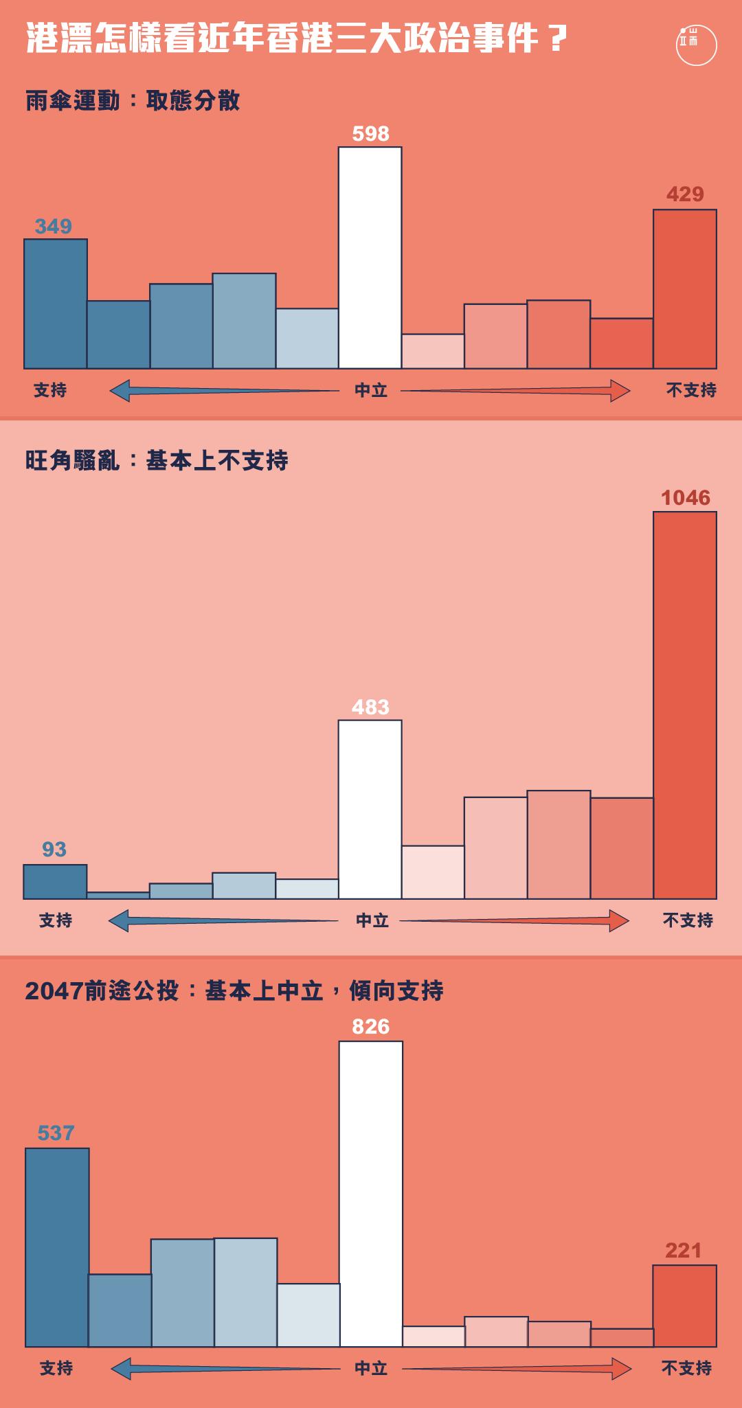 2014年雨傘運動、2016年旺角騷亂、2047年後前途公投,港漂怎樣看?