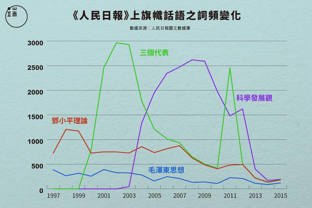 1997到2015年,四代中國領導人旗幟語在《人民日報》上出現的詞頻變化。