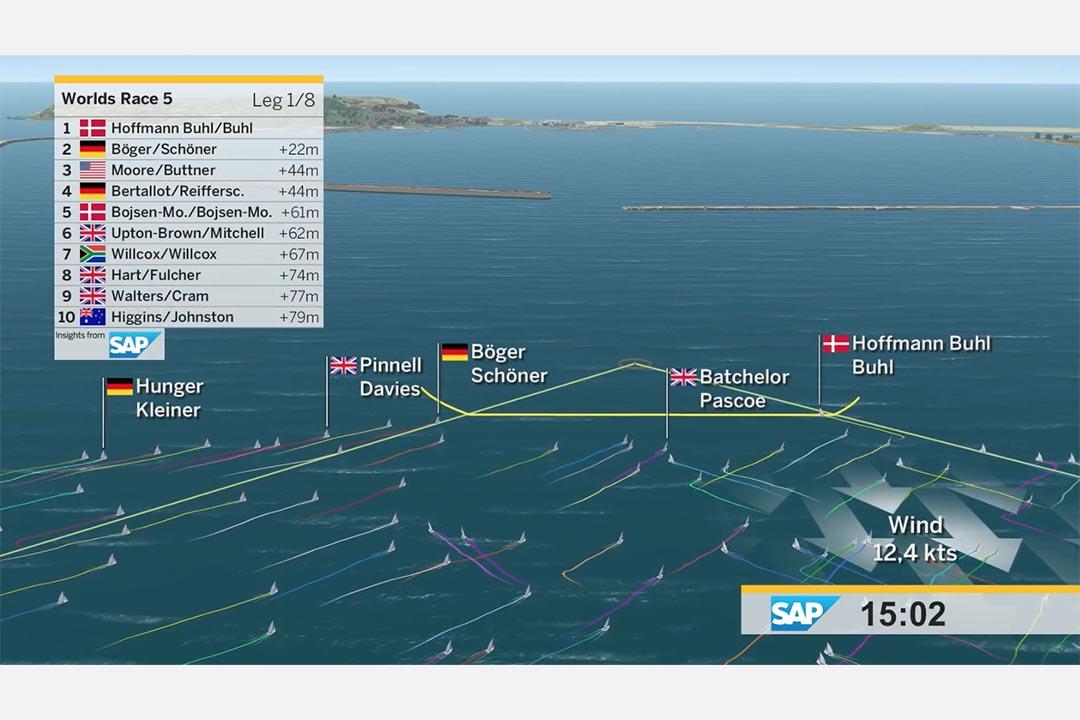 德國帆船隊與企業軟件公司SAP合作,利用水流、風力等數據建立模型。