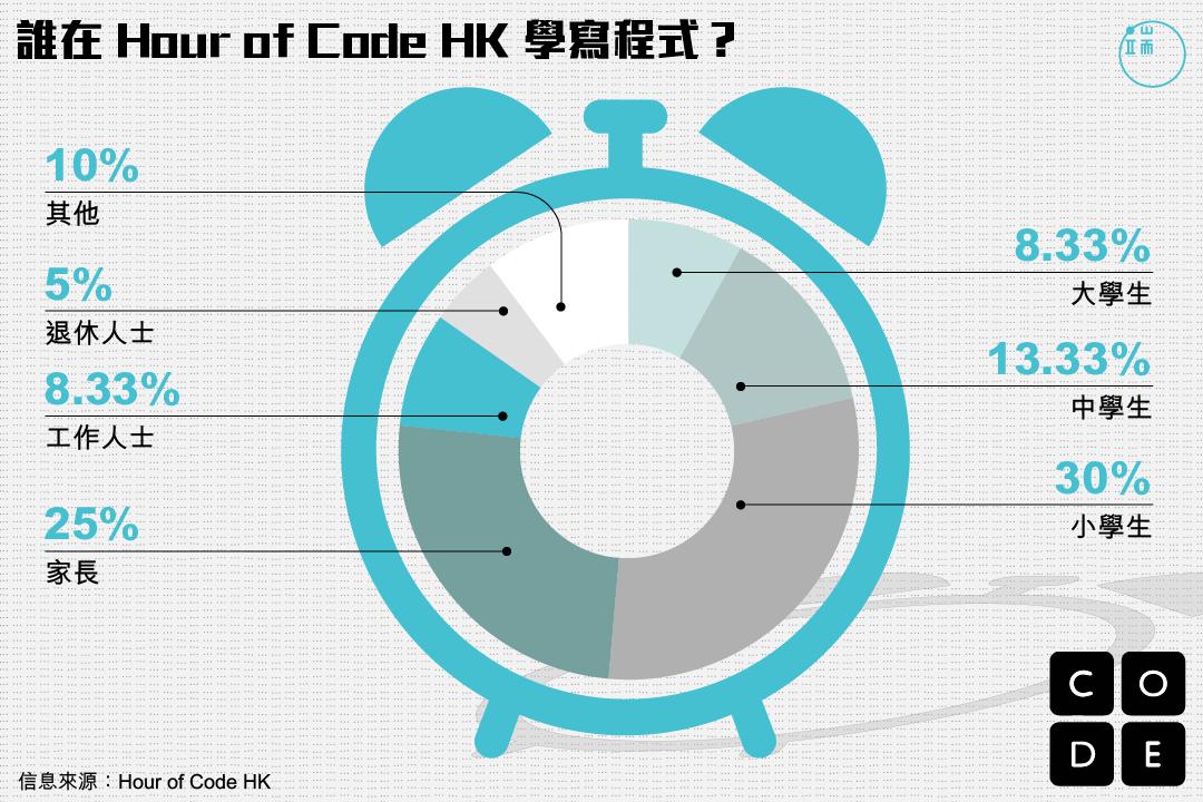 誰在 Hour of Code 學寫程式?