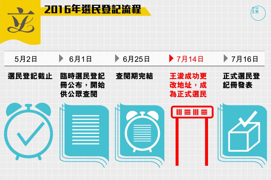 2016年選民登記流程