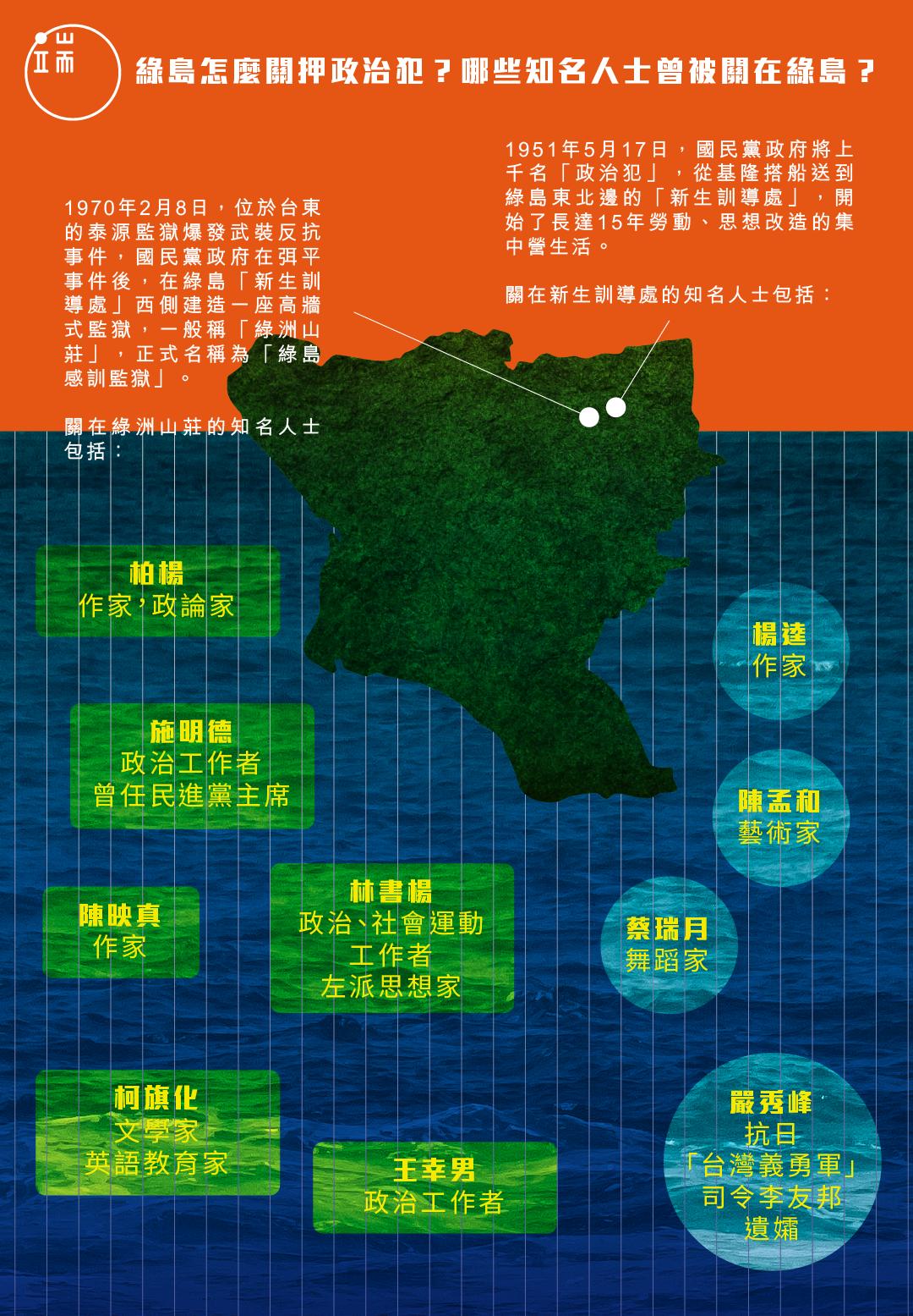 綠島關押過的政治犯_繁